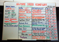 The Tote Board at Alpine Beer Company